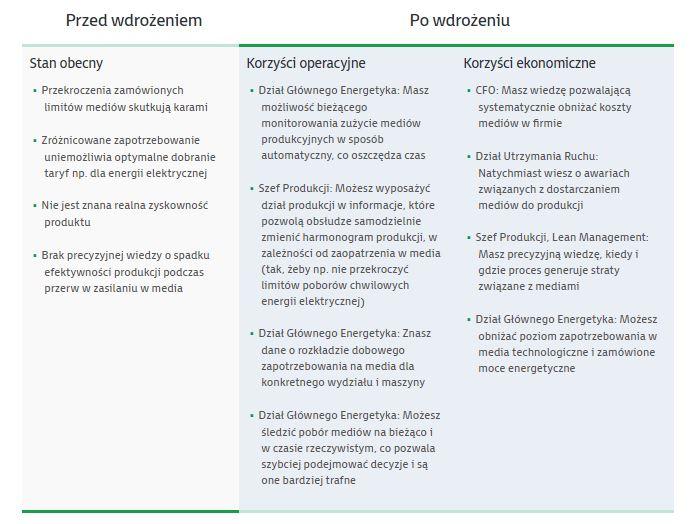 system zarządzania monitoringiem mediów
