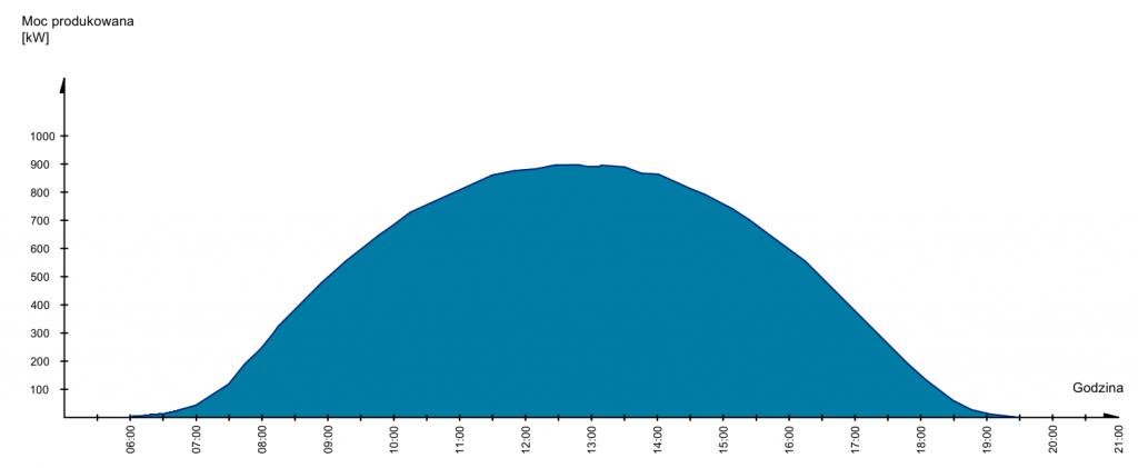 wykres-produkcji-ze-slonca-salwis