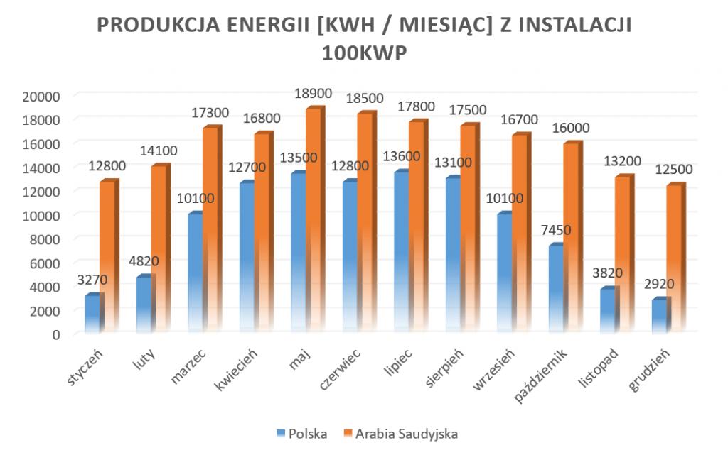 produkcja-energii-z-instalacji-100kwp