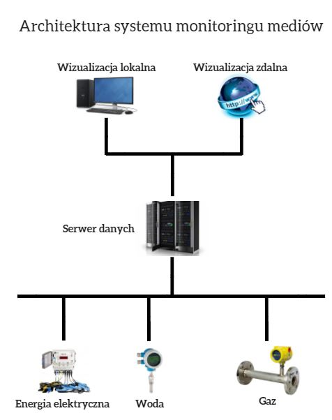 Architektura systemu monitoringu mediów