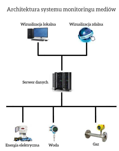 architektura-systemu-monitoringu-mediow-salwis