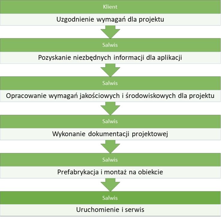 Cykl projektu prefabrykacji